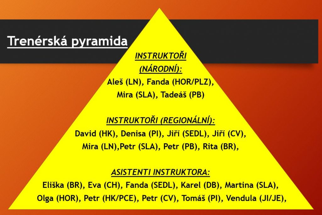 Metoďák 2021 - Trenérská pyramida KAPAP CZECH